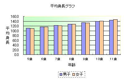 幼稚園児・小学生時期の平均身長のグラフ