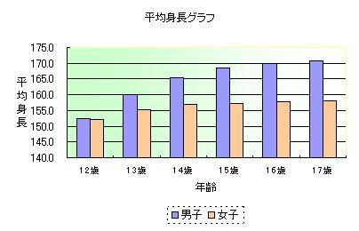 中学・高校時期の平均身長のグラフ