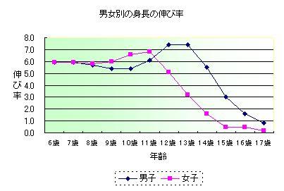 平均身長から見る男女別の身長の伸び率