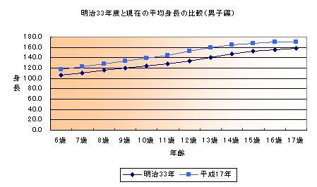 明治33年度と現在の平均身長の比較(男子編)<のグラフ