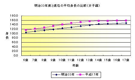 明治33年度と現在の平均身長の比較(女子編)<のグラフ